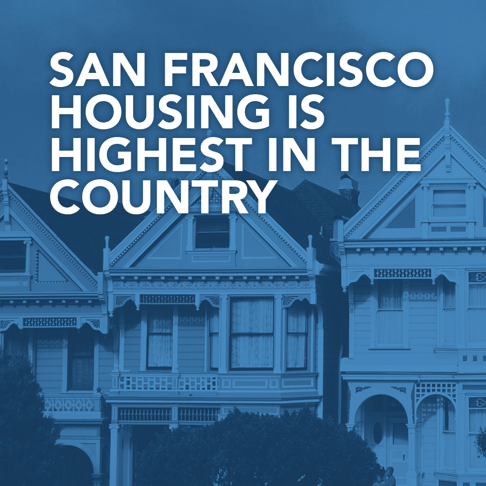 """Image of San Francisco houses with the text """"San Francisco Housing is highest in the country"""""""